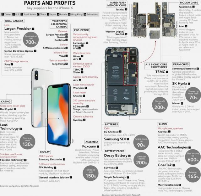 iPhone x parts