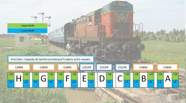 Схема индийских вагонов
